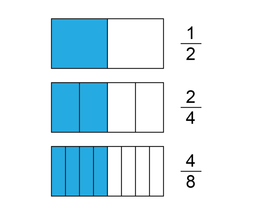 Types Of Fractions Equivalent Fractions Siyavula